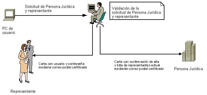 Oficina virtual de la consejer a de empleo y econom a for Oficina virtual empleo jccm